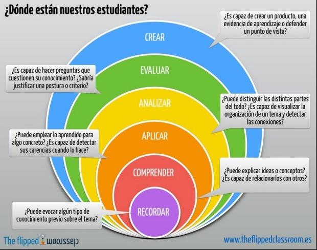 infografía_sobre_taxonomía_bloom_-_Buscar_con_Google